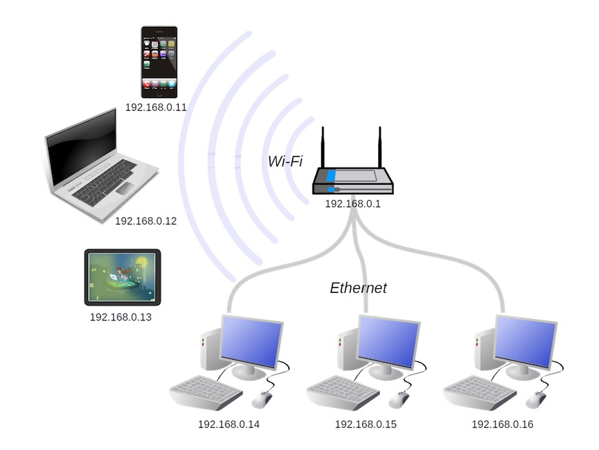 LAN Ethernet dan WiFi