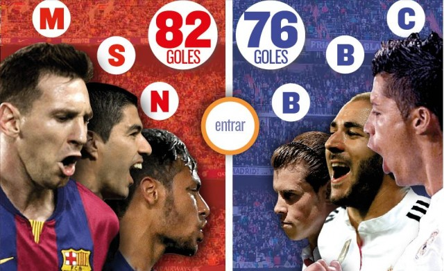 Susunan Pemain Barcelona vs Real Madrid Trio MSN Diadu Lawan Trio BBC!