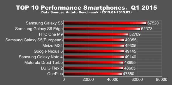 AnTuTu Samsung Galaxy S6