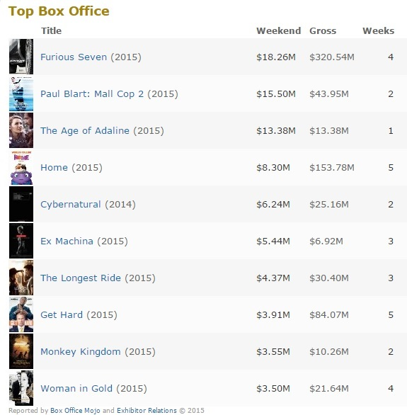 box office 27 apr