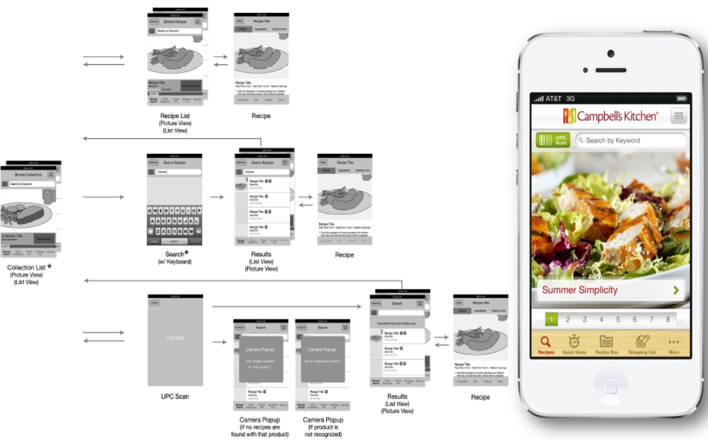 Campbell\'s Kitchen App | MARK SILBER
