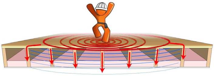 trilvloer laag sense floor low sub audio geluid vibrating floor   VibratingFloor.com