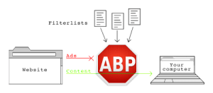 how-adblock-plus-works