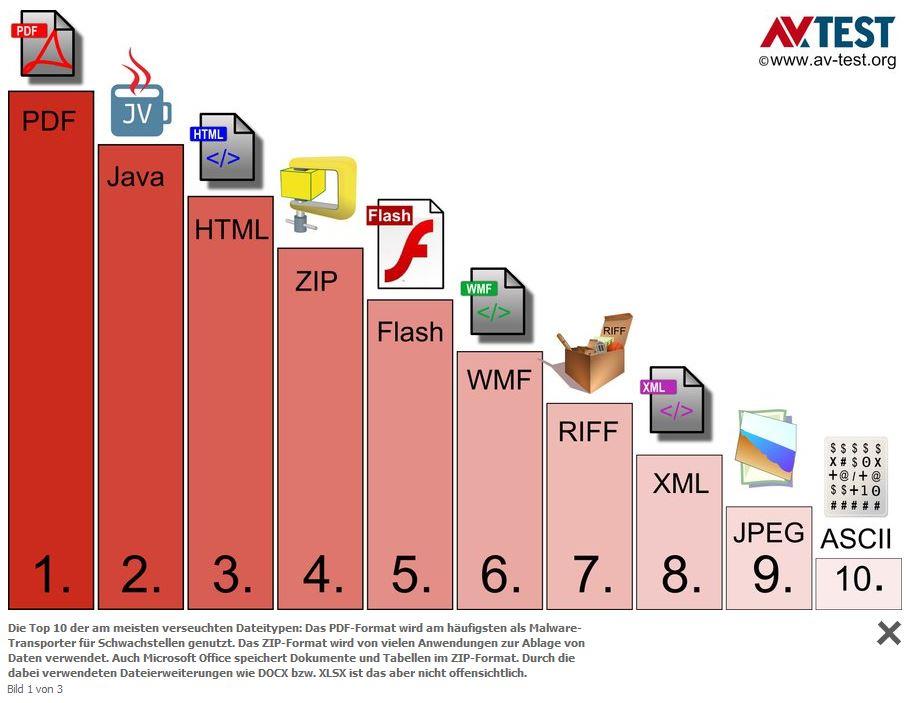 technologien wie html oder zip zahlen bei hackern zu favoriten quelle av test