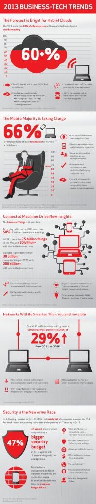Les 5 grandes tendances IT des entreprises en 2013 selon Verizon