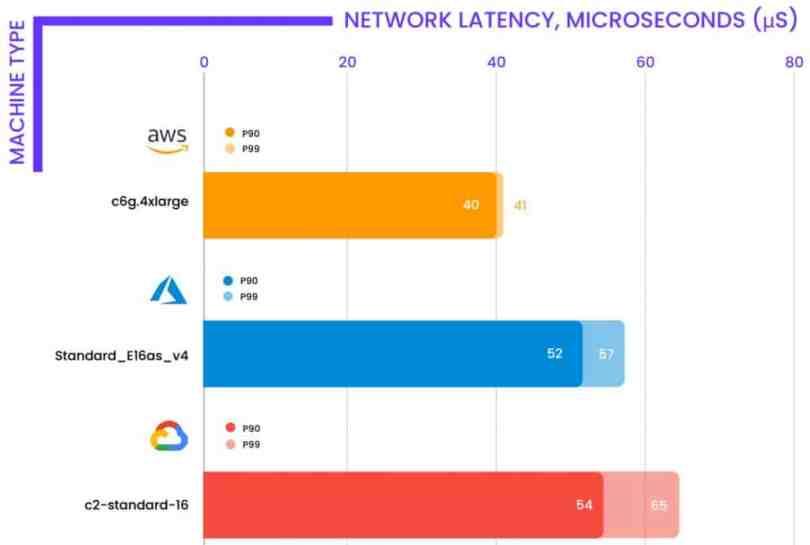 latence réseau