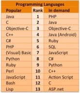 Popular-and-in-demand-programming-languages-as-at-March-2013