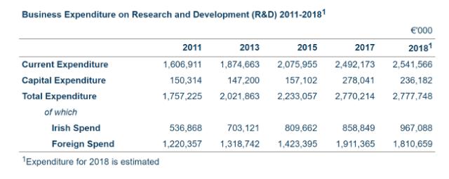 Graphique illustrant le niveau des dépenses de RD des entreprises irlandaises de 2011 à 2018.