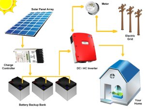 Take the first step towards unlimited solar energy! The Silicon Solar Grid Tie System with