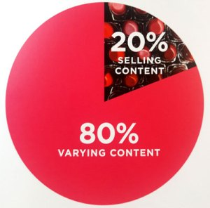 The Pareto principle for social media