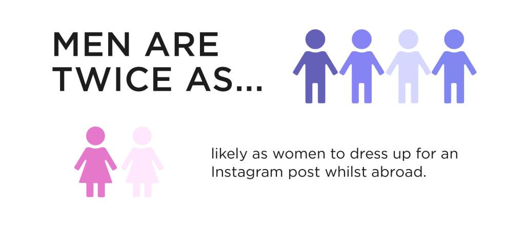 Man are twice as likely to dress for an instagram post