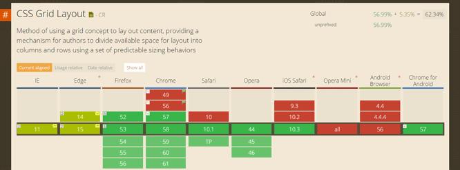 Navegadores compatibles con CSS Grid