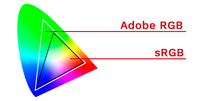 Espacios de color Adobe RGB y sRGB