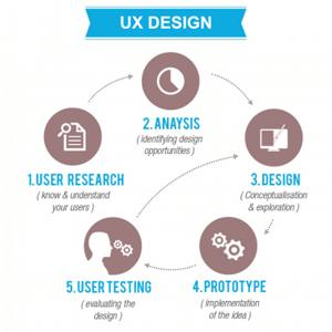 De diseñador Gráfico a Diseñador UX