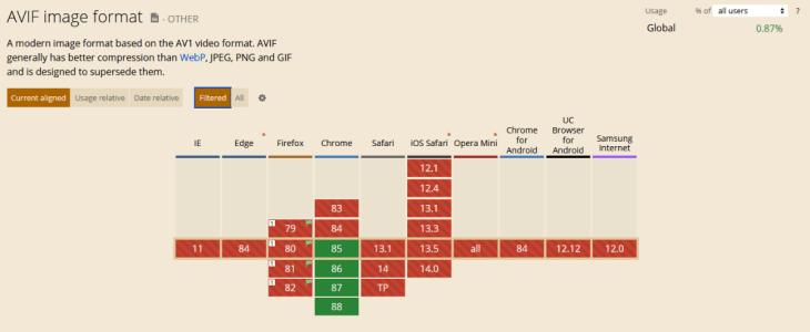 tabla de compatibilidades de avif con los navegadores web más usados