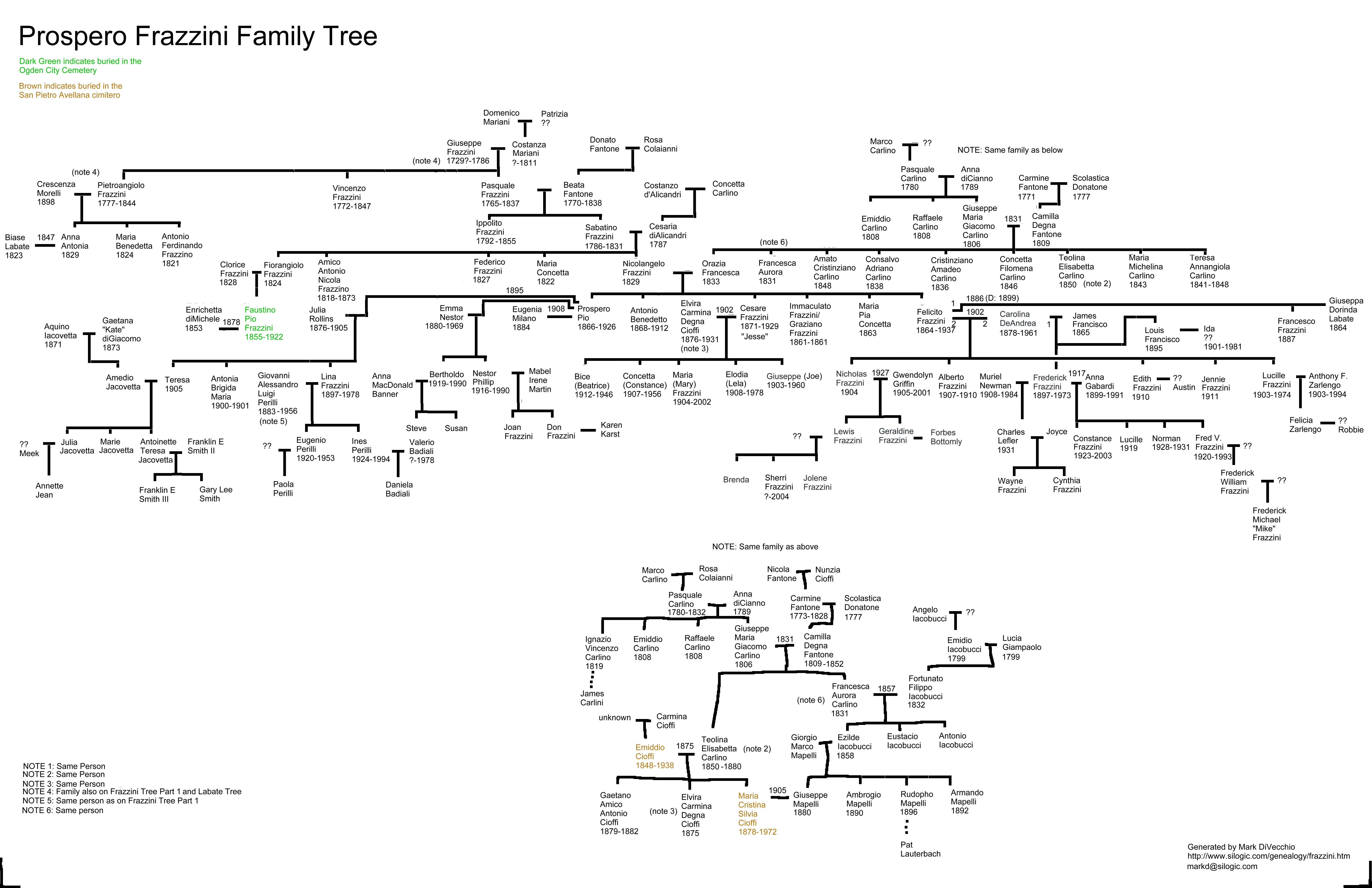 Frazzini Graphical Trees