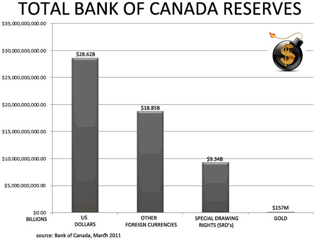 Total Bank of Canada Reserves