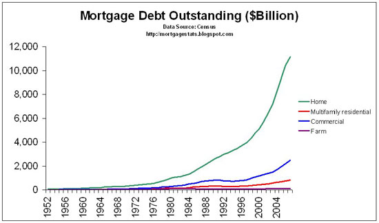 [Mortgage+Debt+Outstanding+1952-2007.bmp]