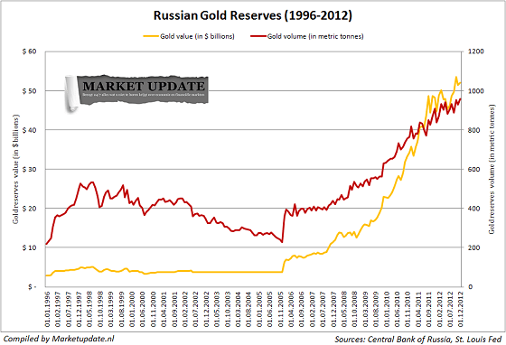 russian-gold-reserves-small