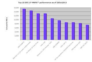 (SCISPC121029-004) (c) 2012 Silverton Consulting, Inc., All Rights Reserved