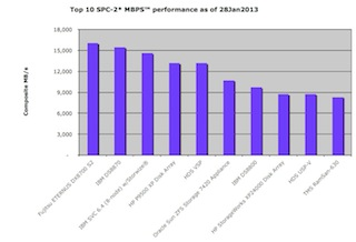SPC-2 MBPS plot of top ten storage subsystems