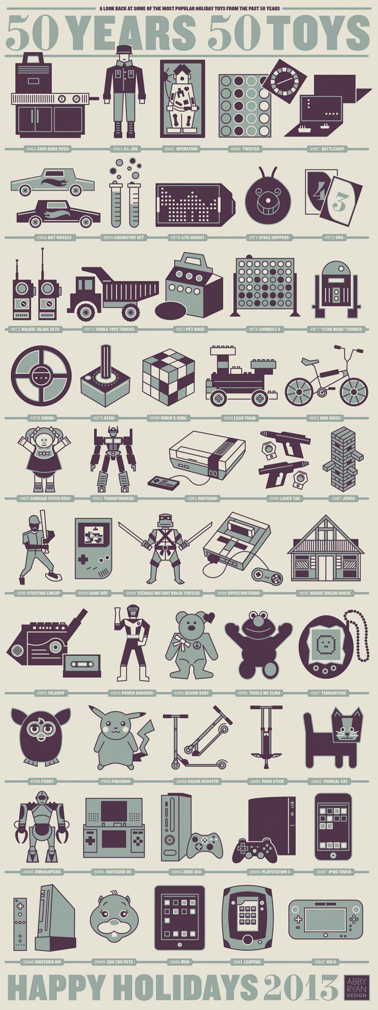 Infografia juguetes y consolas