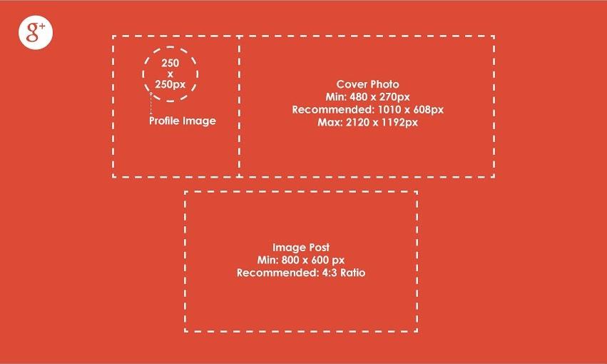 Esquema con el tamaño de las imágenes en Google Plus