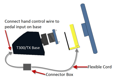 Connect hand control wire to pedal input on base