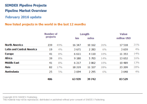New pipeline projects in the world in the last 12 months 2016 02