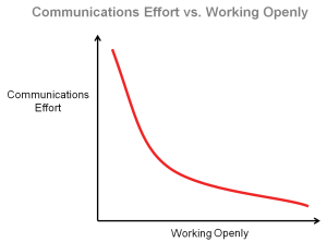 Communications Effort vs. Working Openly