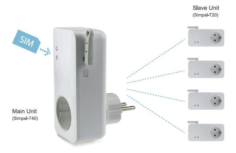 SimPal-T40, GSM-pistorasia (master)