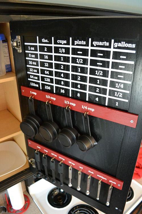 2 List the Conversion of Measuring Cups via simphome