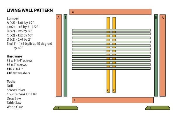 5. A DIY Portable Garden project Idea 2 via Simphome.com