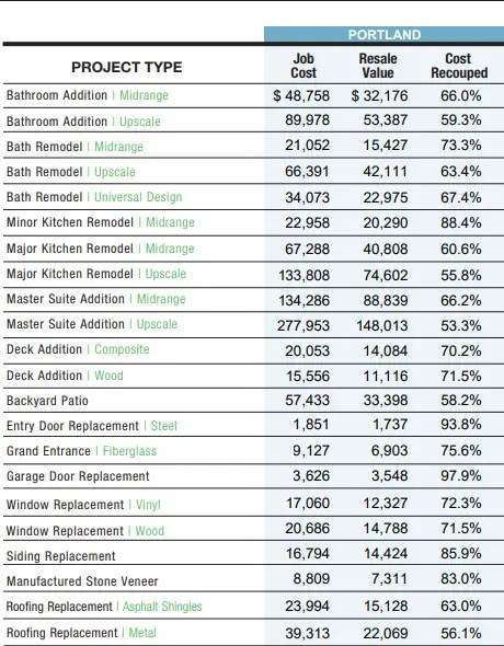 2019 Portland area remodeling costs by type