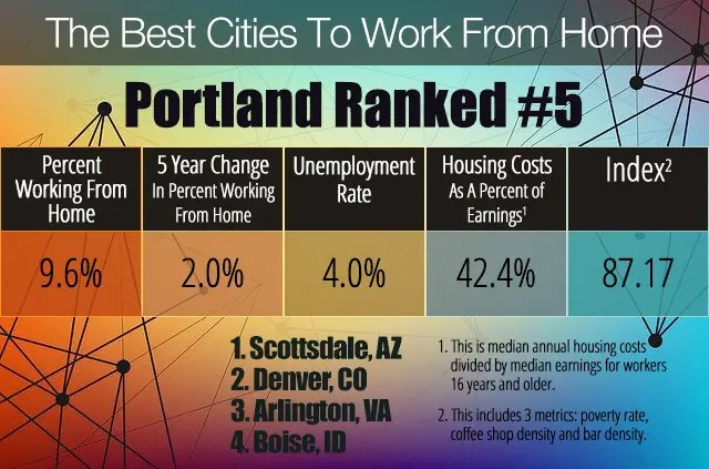 Portland Ranked 5th in Best Cities To Work From Home