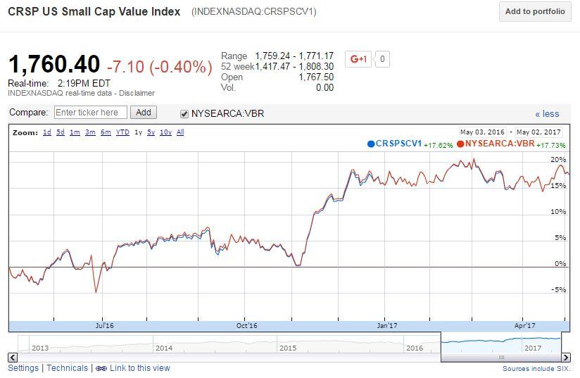 Google Finance VBR
