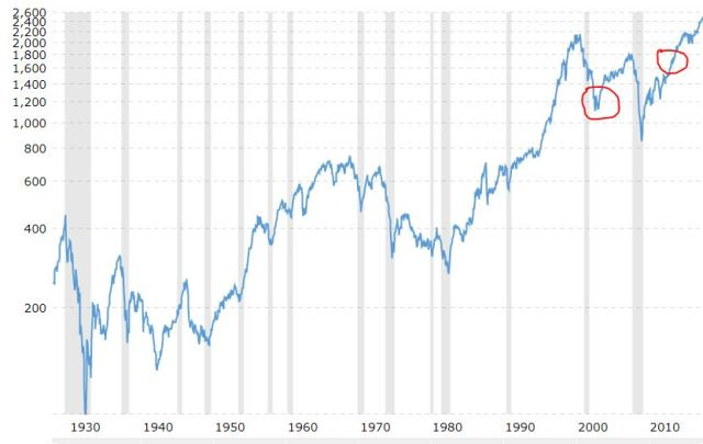s&p chart simple money man