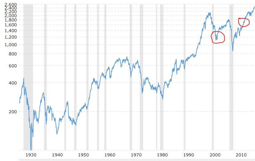 s&p chart simple money man