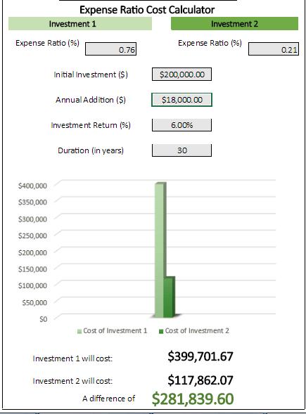 Expense ratio calculator simple money man