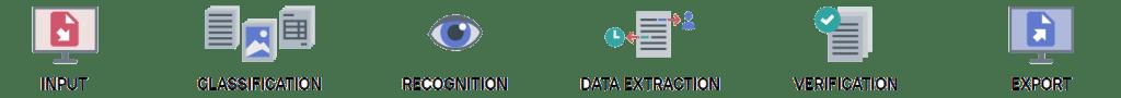OCR Data Capture Workflow