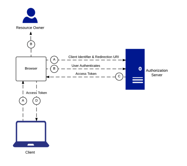 OAuth 2 0 in a nutshell - Simple Oriented Architecture