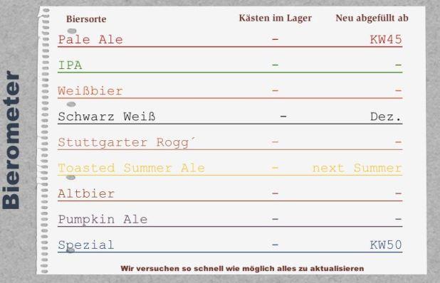 biersorten