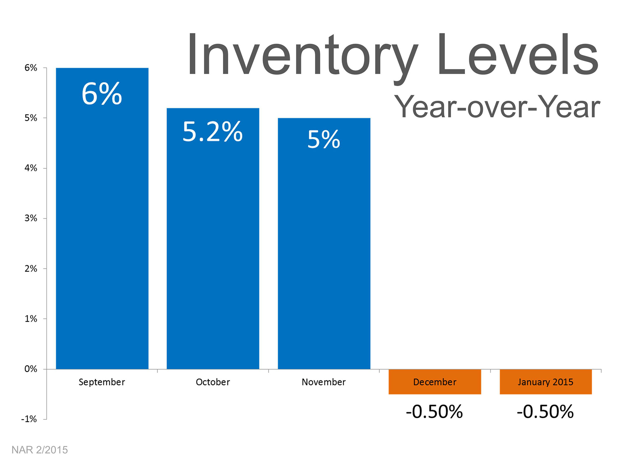 Inventory Levels | Simplifying The Market