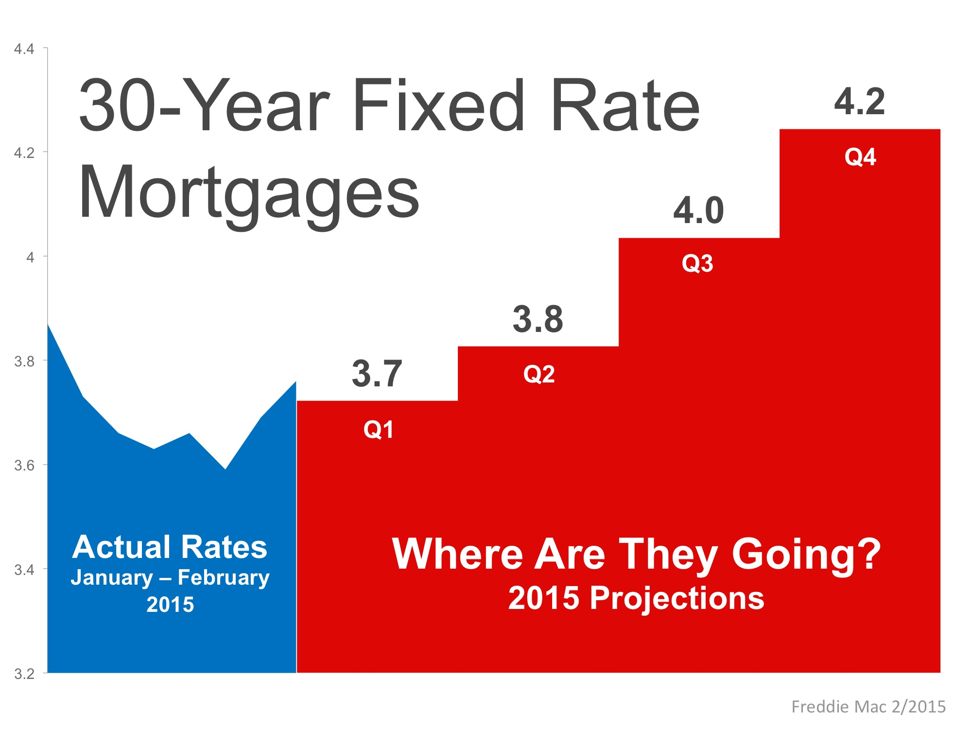 30-Year Fixed Rate Mortgage Projections | Simplifying The Market