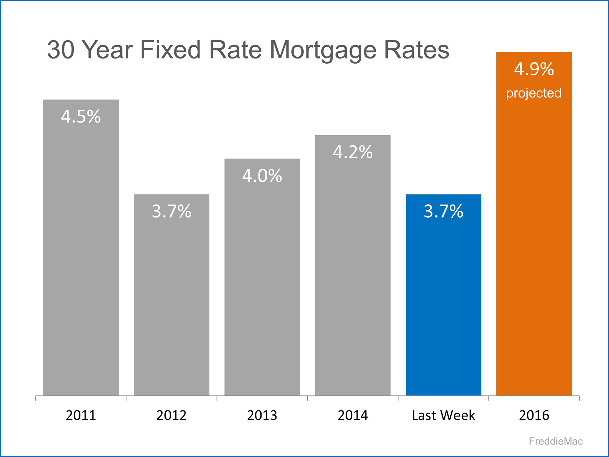 30 Year Fixed Rate Mortgage Rates | Simplifying The Market