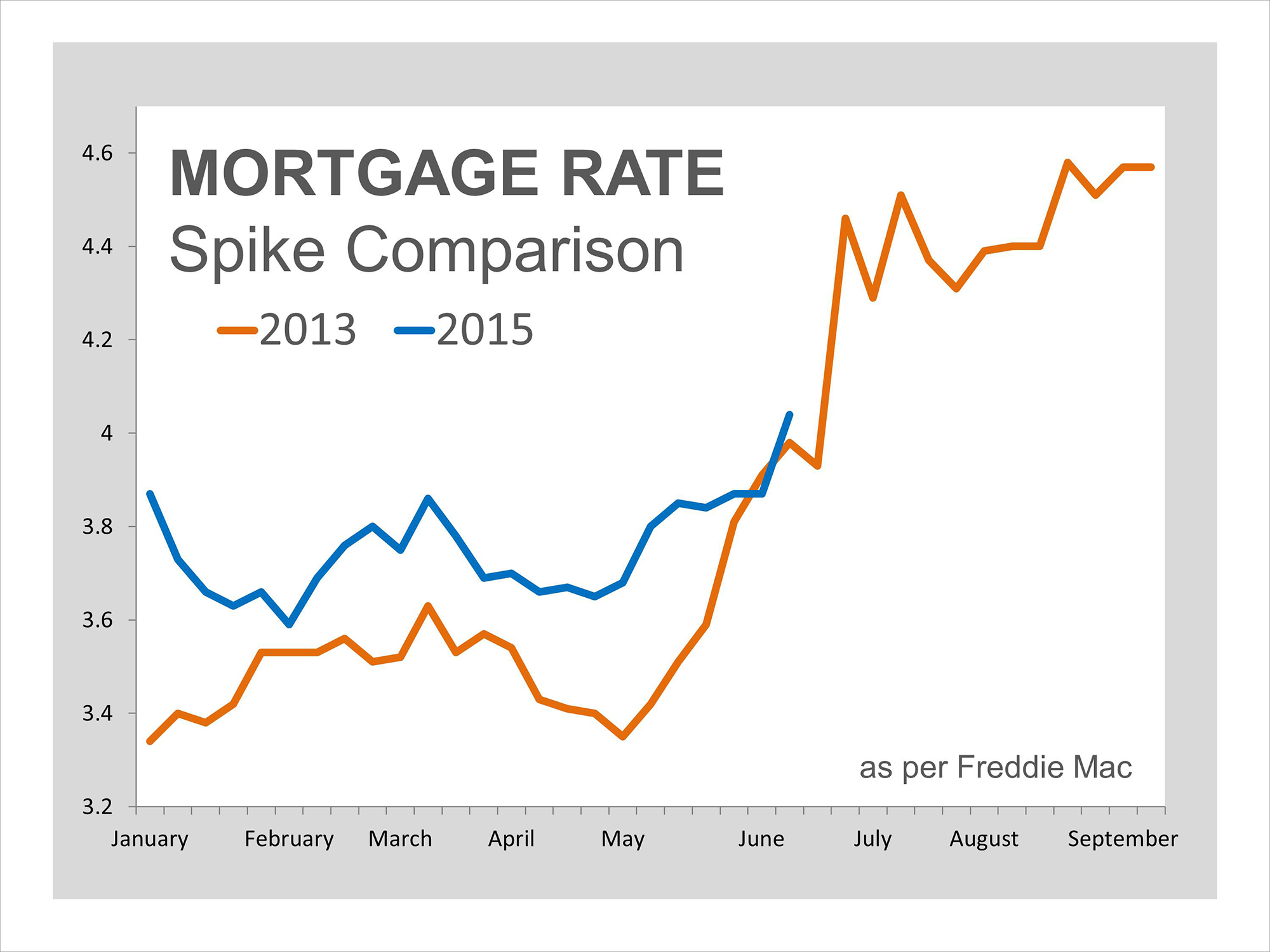 Mortgage Rate Spike Comparison | Simplifying The Market