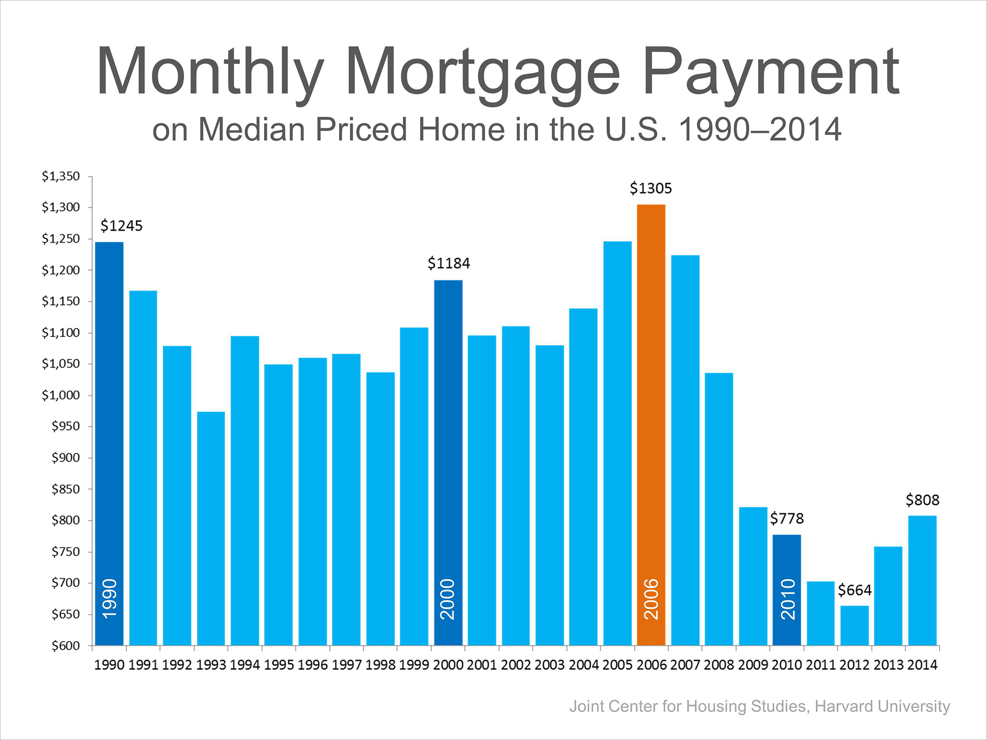 Median Mortgage Payment | Simplifying The Market