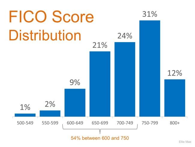 FICO Score Distribution   Simplifying The Market