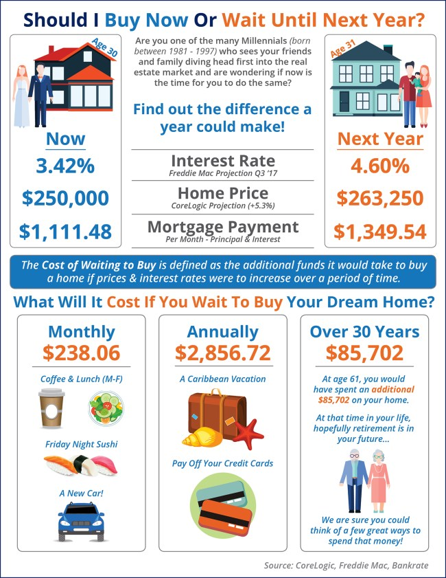 Should I Wait Until Next Year? Or Buy Now? [INFOGRAPHIC]