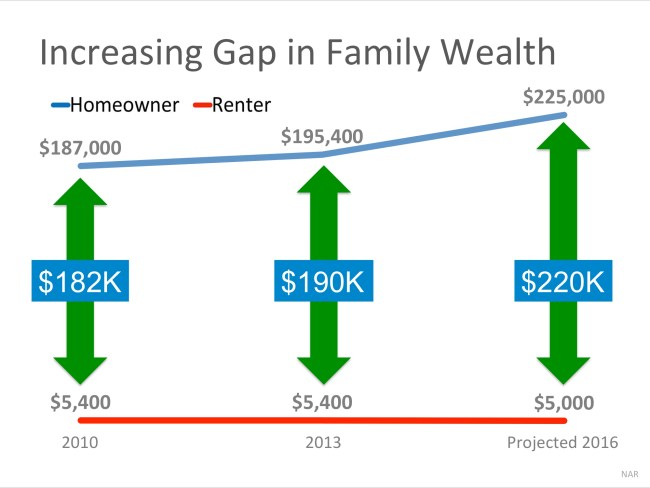 Increasing Gap In Family Wealth
